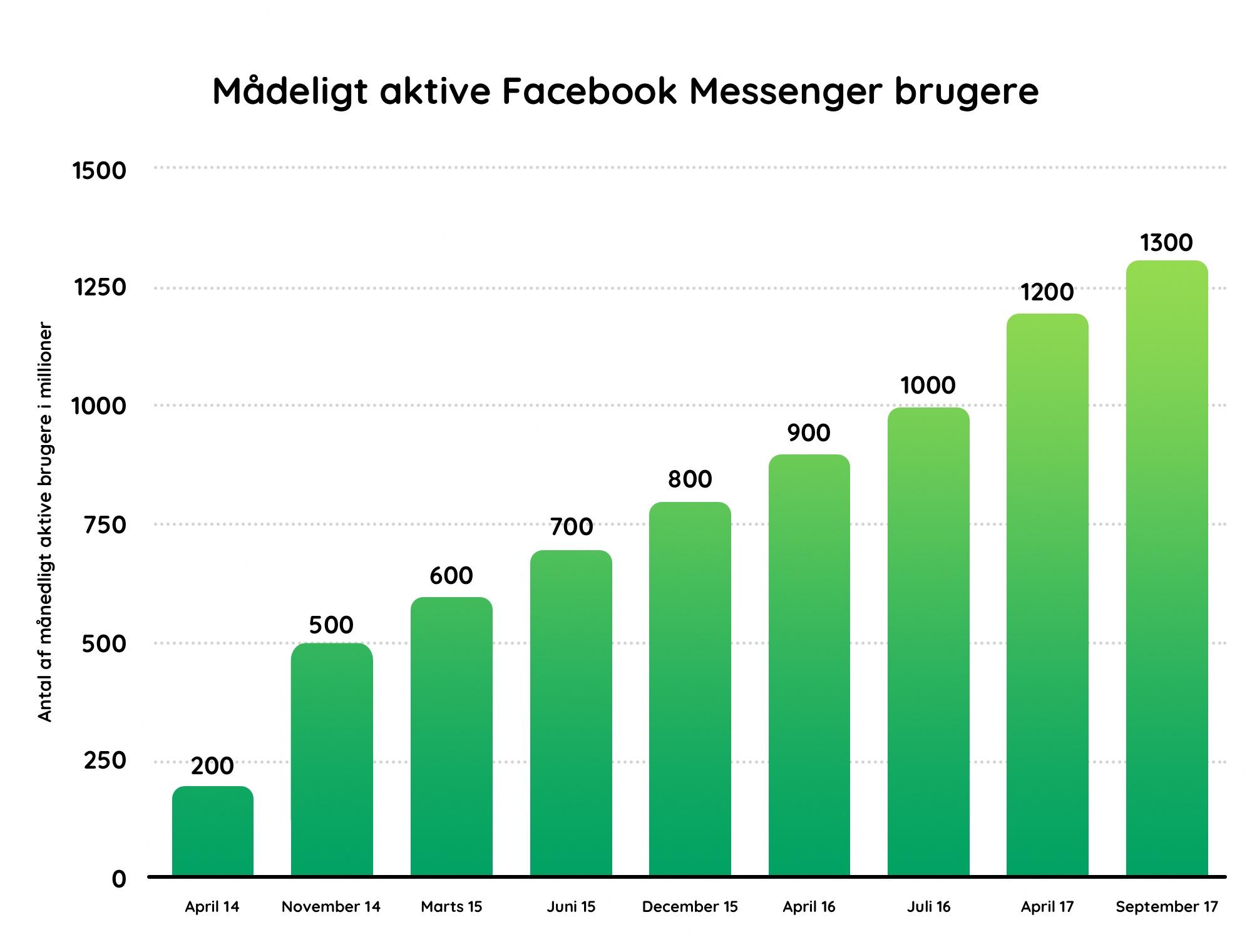 Chatbots er kommet for at blive. Diagrammet viser stigningen i Facebook Messenger brugere som udgør grundlaget for chatbottens eksistens.