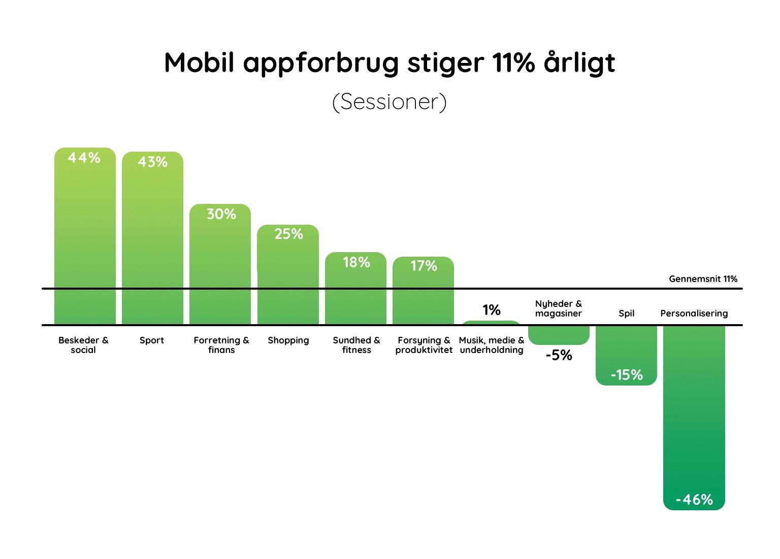 Det mobile appforbrug stiger 11% årligt